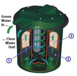 Fish Mate Pressurized Uv Bio Pond Filter